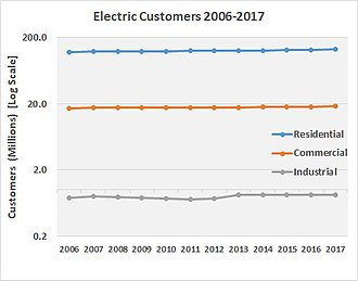 Energy in the United States - Residential, Commercial and Industrial US Customers