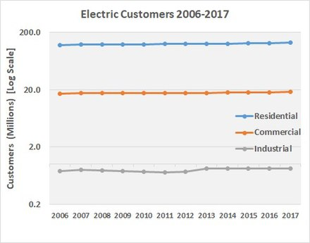 Residential, commercial and industrial US customers Customers 2017.jpg