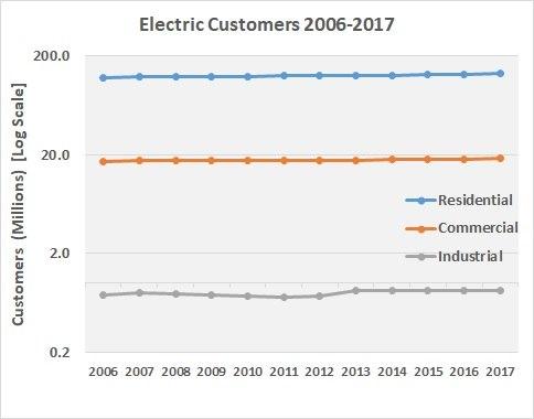 Customers 2017