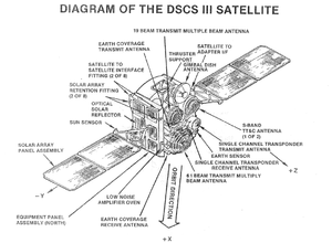 Defense Satellite Communications System - Image: DSCS 3 diagram