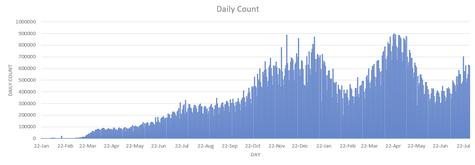 Günlük sayımı gösteren grafik