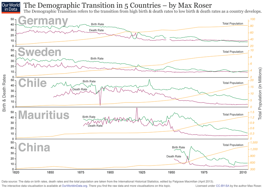Demographic change in Germany, Sweden, Chile, Mauritius, China from 1820 to 2010. Pink line: crude death rate (CDR), green line: (crude) birth rate (CBR), yellow line: population. Demographic-Transition-5-countries.png
