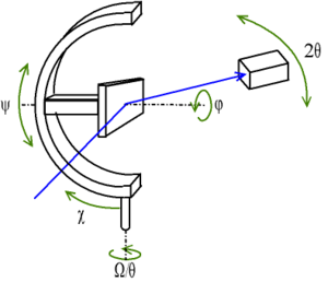 Texture (crystalline) - Image: Diffractometre berceau Euler