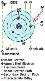 Electron scattering Deviation of electrons from their original trajectories