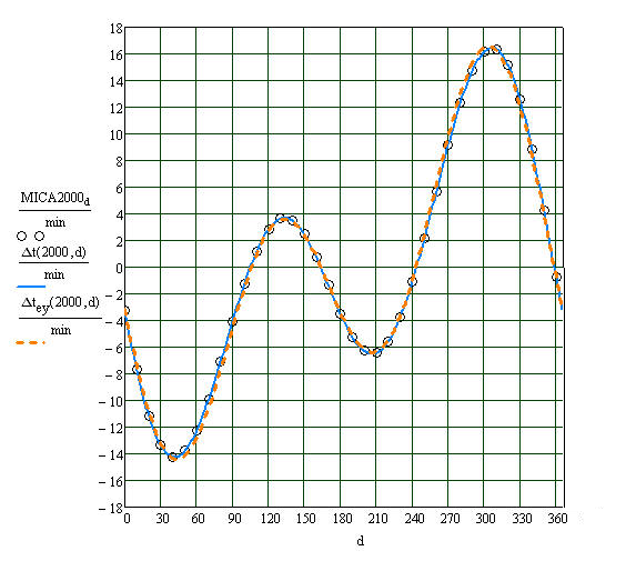 EquationOfTime612