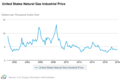 Evolution of natural gas price in the US.png