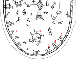 Akka (spirit) - Excerpt of a sami drum of the southern sami type, with three typical motives emphasized: the storage house (1), the pound (2) and the mother goddesses Sáráhkká, Juoksáhkká and Uksáhkká (3-5).