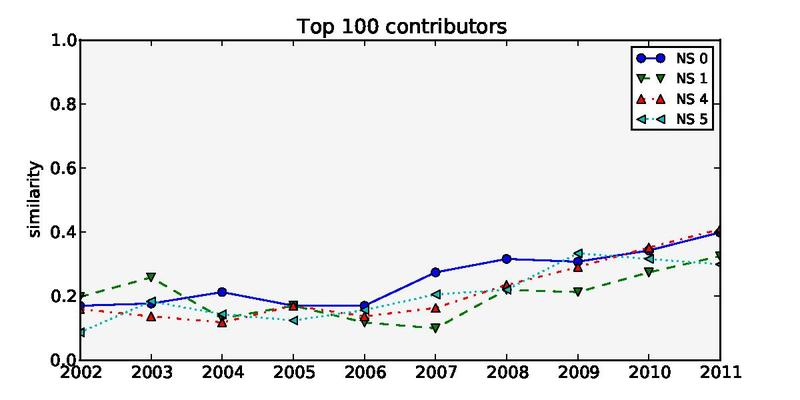 File:Group similarity of top 100 contributor by year and namespace.pdf