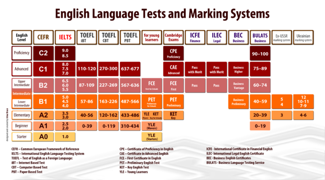 Comparing IELTS to other English test By Irina Bruce (Own work) [CC BY-SA 3.0 (https://creativecommons.org/licenses/by-sa/3.0)], via Wikimedia Commons