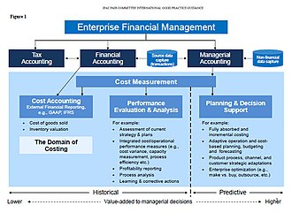 Management accounting - IFAC Definition of enterprise financial management concerning three broad areas: cost accounting; performance evaluation and analysis; planning and decision support. Managerial accounting is associated with  higher value, more predictive information. Copyright July 2009, International Federation of Accountants