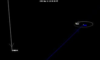 Comet IRAS–Araki–Alcock - Image: IRAS Araki Alcock 1983 orbit near earth