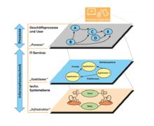 IT-3-Ebenen-Modell: Prozesse der Informationsverarbeitung und der Informationstechnik auf drei Ebenen dargestellt: 1.User und Prozesse 2.IT-Funktionen (Services) 3.IT-Infrastruktur