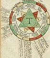 Illuminati sacre pagine p.fessoris amplissimi magistri Raymundi Lull. Ars magna, generalis et vltima - quarucunq3 artium (et) scientiarum ipsius Lull. assecutrix et clauigera - (et) ad eas aditum (14591005828).jpg