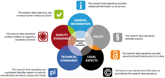 Registry of Research Data Repositories - Aspects of a Research Data Repository with the corresponding icons used in re3data.org.