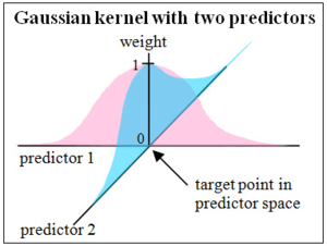 Nonparametric regression -  Use of Gaussian kernels for nonparametric multiplicative regression with two predictors. The weights from the kernel function for each predictor are multiplied to obtain a weight for a given data point in estimating a response variable (dependent variable) at a target point in the predictor space.