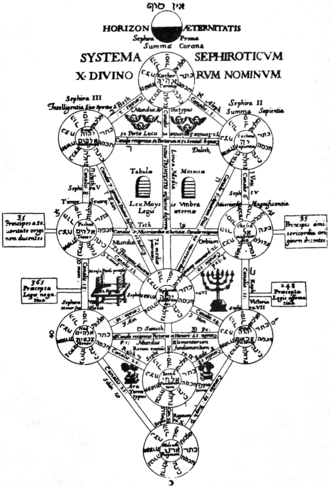 "Hermetic Qabalah - The ""Kircher Tree"": Athanasius Kircher's 1652 depiction of the Tree of Life, based on a 1625 version by Philippe d'Aquin. This is still the most common arrangement of the Sephiroth and paths on the tree in Hermetic Qabalah"