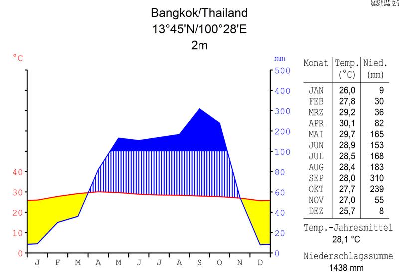 File:Klimadiagramm-metrisch-deutsch-Bangkok.Thailand.png ...