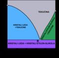 Krivulja kristalizacije antifriza na bazi etilenglikola i vode.png