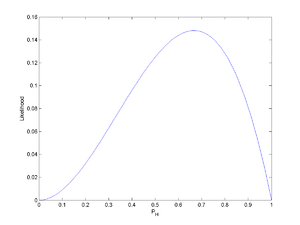 Likelihood function - Figure 2.  The likelihood function for the probability of a coin landing heads-up (without prior knowledge) after observing HHT.