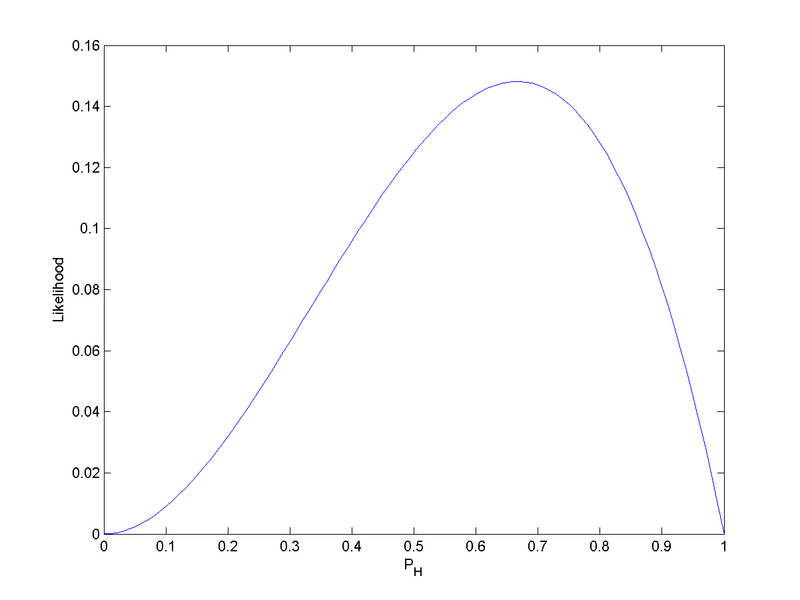 Figure 2.  The likelihood function ( p H 2 ( 1 - p H ) {\displaystyle p_{\text{H}}^{2}(1-p_{\text{H}})} ) for the probability of a coin landing heads-up (without prior knowledge of the coin's fairness), given that we have observed HHT. LikelihoodFunctionAfterHHT.png