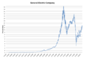 Linear GE stock price graph 1962–2013