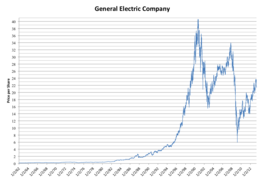 Linear GE Stock Price Graph 1962-2013
