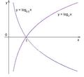 Logaritmicka krivka.png