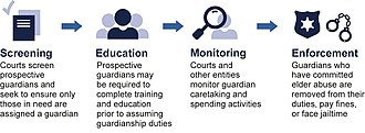 Elder abuse - Graphic depicting protective measures taken to prevent elder abuse, from the Government Accountability Office