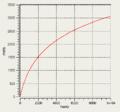 Mel-Hz-plot.png