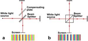 Michelson interferometer using white light.png