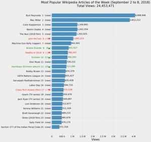 Bar graph listing the most popular Wikipedia articles from September 2 to 8