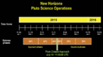 New Horizons Pluto approach timeline.png