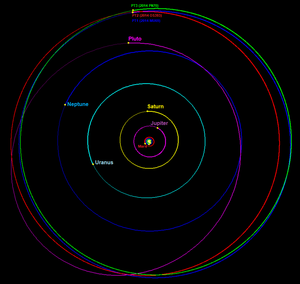 2014 PN70 - The orbits of New Horizons potential targets 1-3. 2014 PN70 is in green. 2014 OS393 (PT2) is in red. 2014 MU69 (PT1) is in blue.