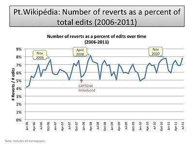 Number of reverts as a percent of total edits (PT-WP).jpg