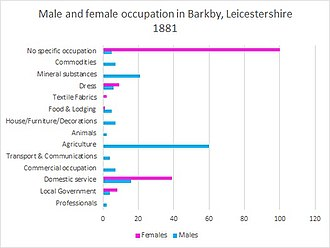 Barkby - Male and female occupations in Barkby, Leicestershire in 1881