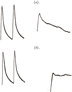 On Electromotive Wave accompanying Mechanical Disturbance in Metals in Contact with Electrolyte Fig 13.png