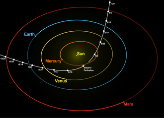 ʻOumuamua - Hyperbolic orbit of ʻOumuamua through the inner Solar System, showing its position every 7 days, with perihelion on September 9, 2017. The Sun is seen at the focus of the hyperbola.