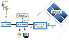 Solar Inverter Wikipedia