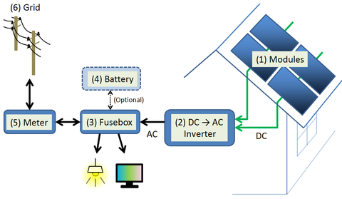 photovoltaic system wikiwand schematics of a typical residential pv system