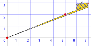 Missing square puzzle - Splitting the thin parallelogram area (yellow) into little parts, and building a single unit square with them.