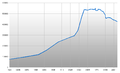 Population Statistics Goslar.png