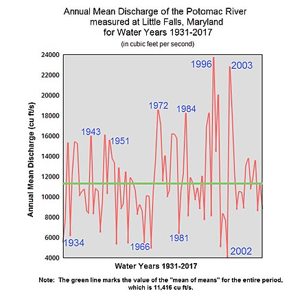 This chart displays the Annual Mean Discharge of the Potomac River measured at Little Falls, Maryland for Water Years 1931-2017 (in cubic feet per second). Source of data: USGS Potomac River Discharge at Little Falls 1931-2017.jpg