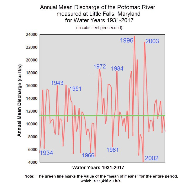 Potomac River Discharge at Little Falls 1931-2017
