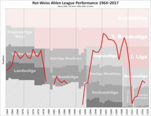 Rot Weiss Ahlen - Historical chart of Rot Weiss Ahlen league performance after WWII