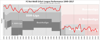 FC Rot-Weiß Erfurt - Historical chart of Rot-Weiß Erfurt league performance after WWII