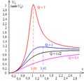 R L C série - courbes de la tension efficace UL en fonction de la fréquence.png