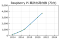 RaspberryPiCumulativeShipments 20210214.png