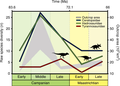 Raw diversity trends for the three clades of dinosaurs.png