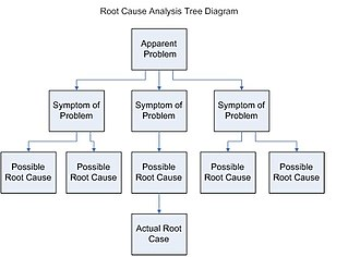 Root cause analysis - Example of a root cause analysis method