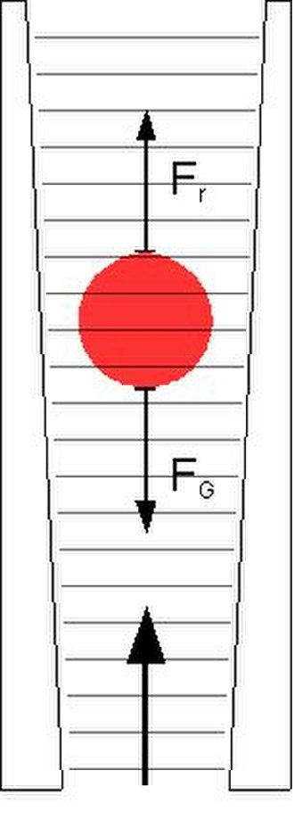 Rotameter - Image: Rotameter outline